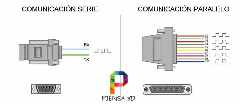 Puerto Serie control led
