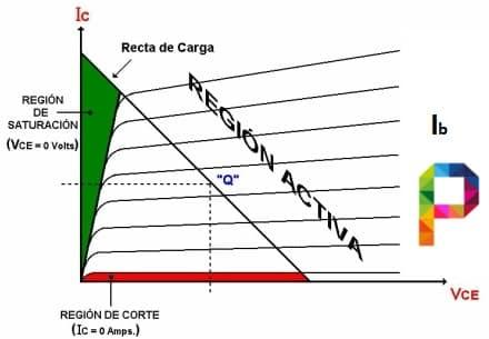 Regiones de un Transistor BJT