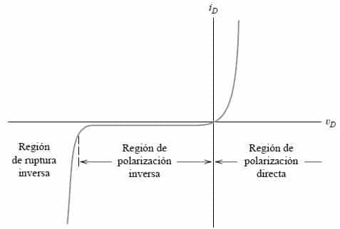 Curva diodo intensidad y voltaje