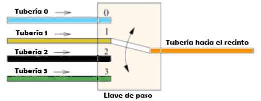 Qué es un multiplexor - Ejemplo 2