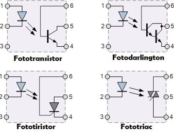 Tipos de optoacopladores